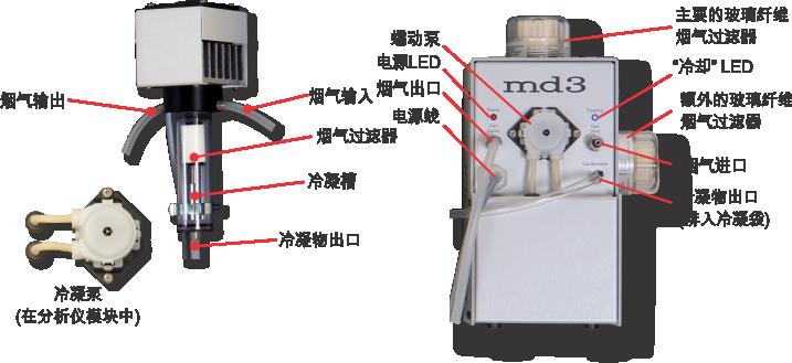 MD2 & MD3 烟气干燥器
