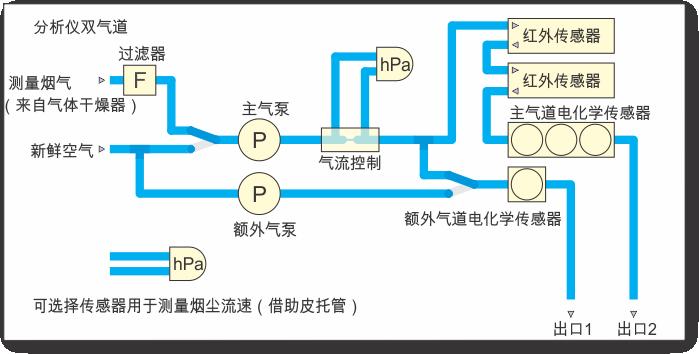分析仪单一气道的基本布局