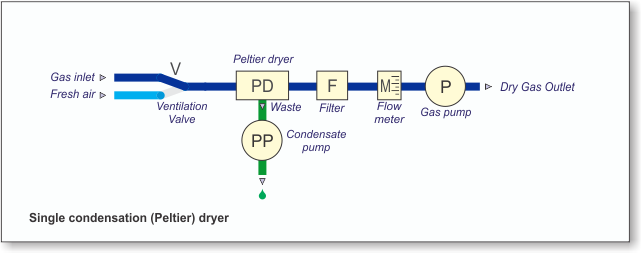 Single condensation peltier dryer